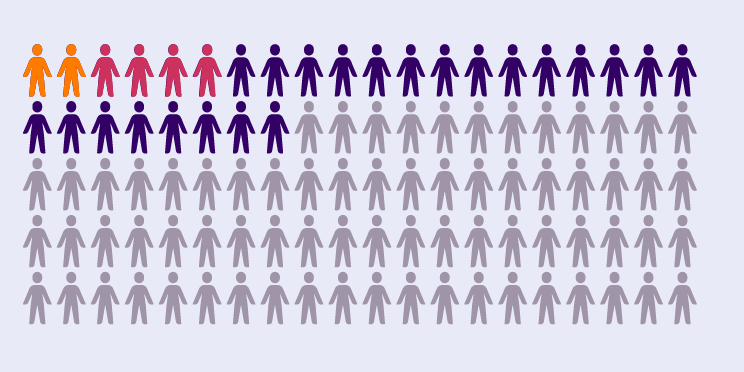 An image of 100 figures with some in different colours to represent the statistic in the caption